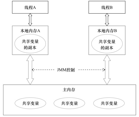 Java内存模型抽象结构