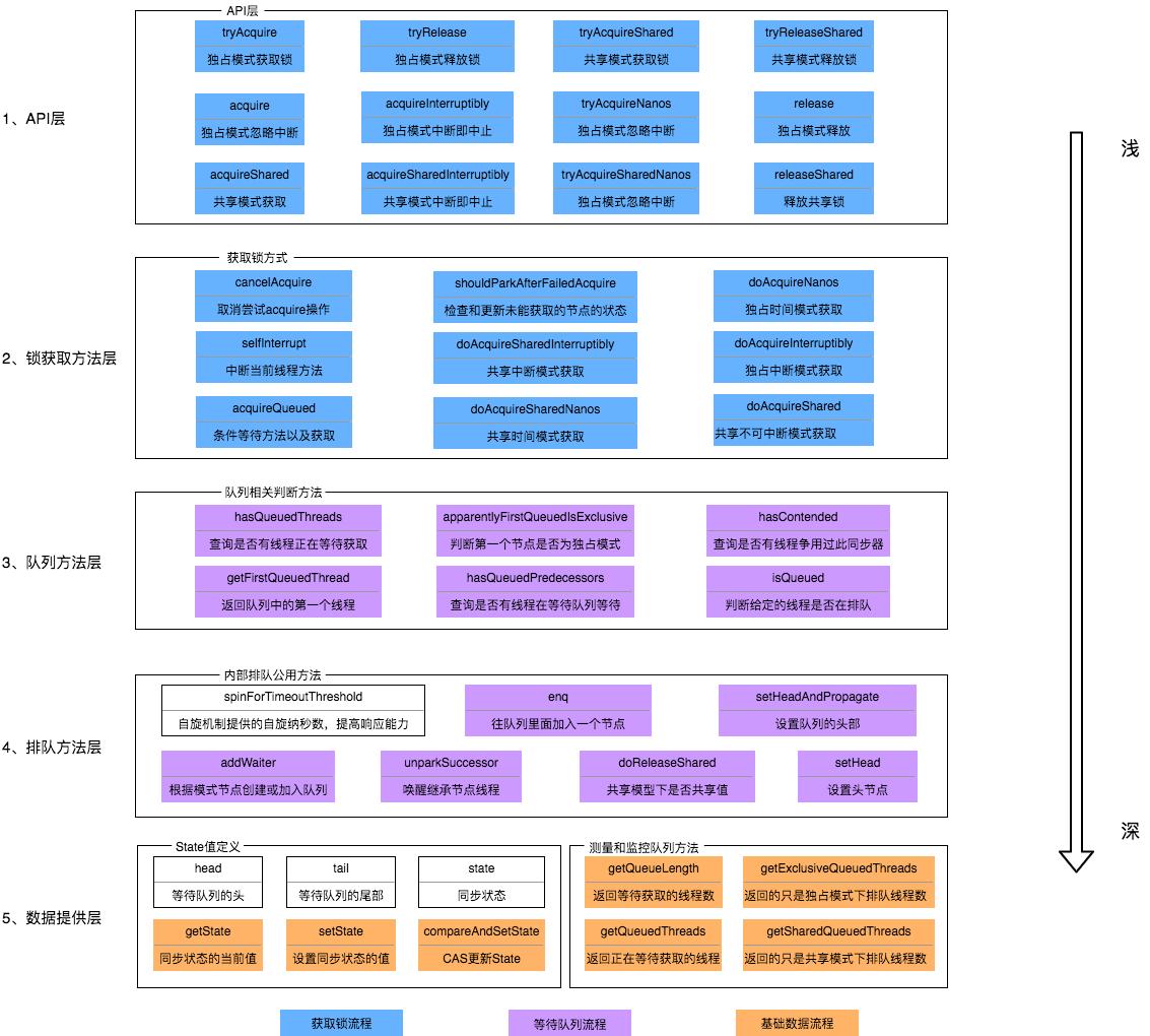 AQS方法架构