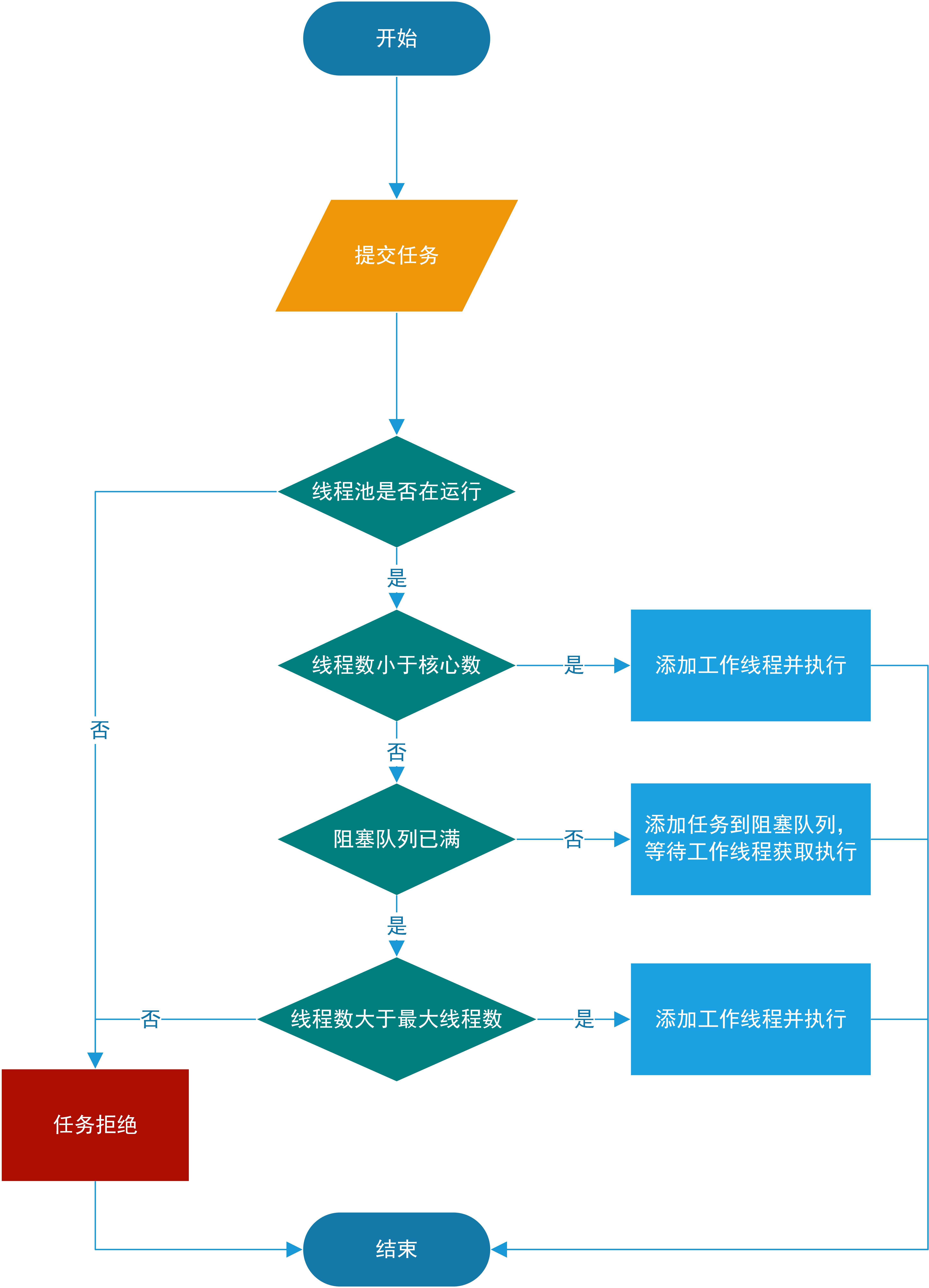 任务调度流程