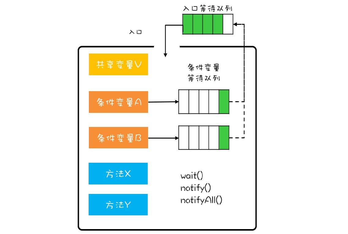 MESA管程模型