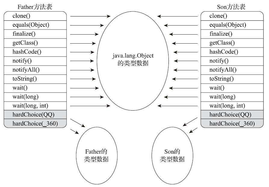 图1-方法表结构