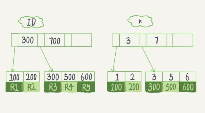 该表B+树示意图