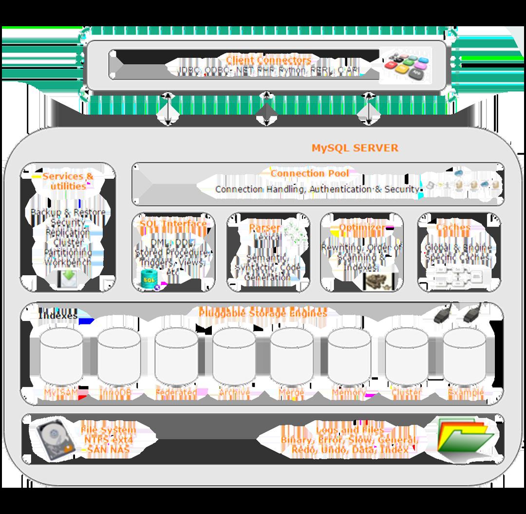 MySQL体系结构