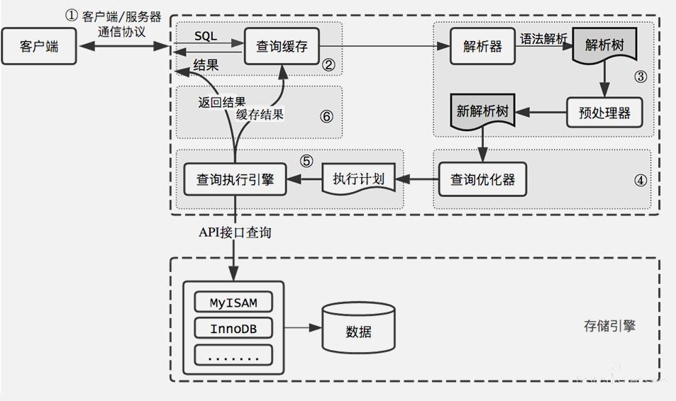 SQL执行流程