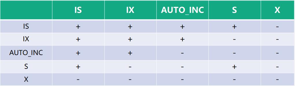 InnoDB锁关系矩阵