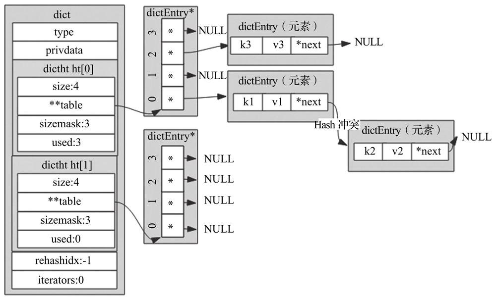 字典结构图
