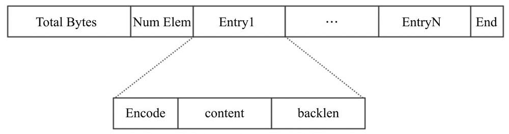 listpack基本结构