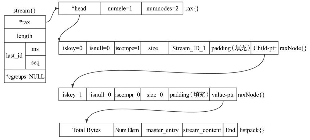 Stream结构